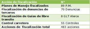 tabla-fiscalizacion-maule