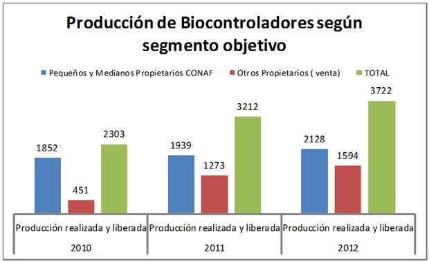 Producción de biocontroladores